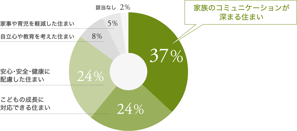 子育てを考えたときの理想の住まいはどれですか? 円グラフ